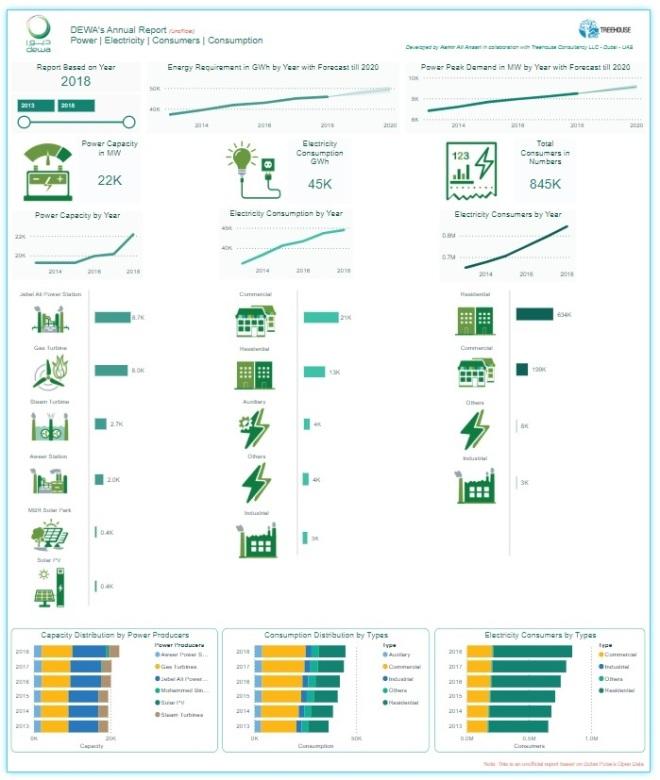 Dynamic Infographics